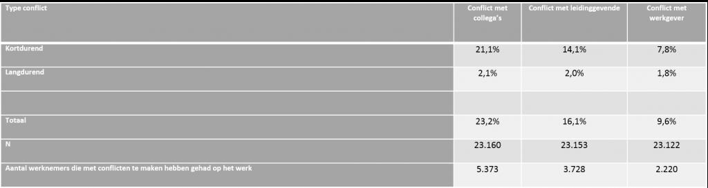 Cijfers arbeidsconflicten NEA2013v02