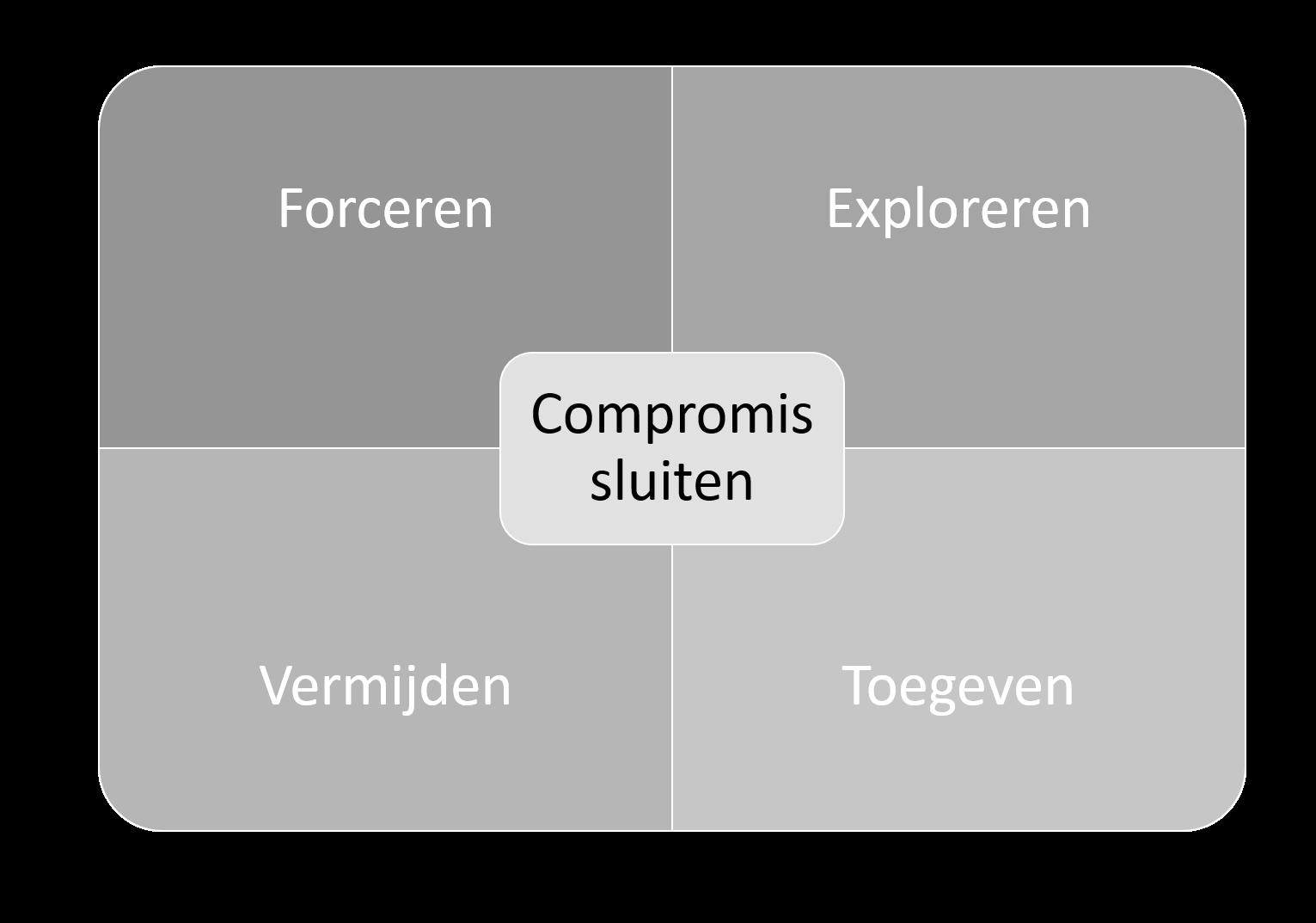 Conflicthantering Het Thomas Kilmannmodel